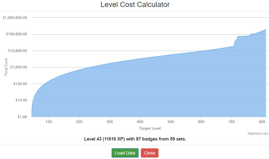 Level-up graph